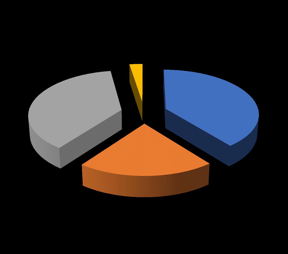2018-2019 Property Tax Distribution